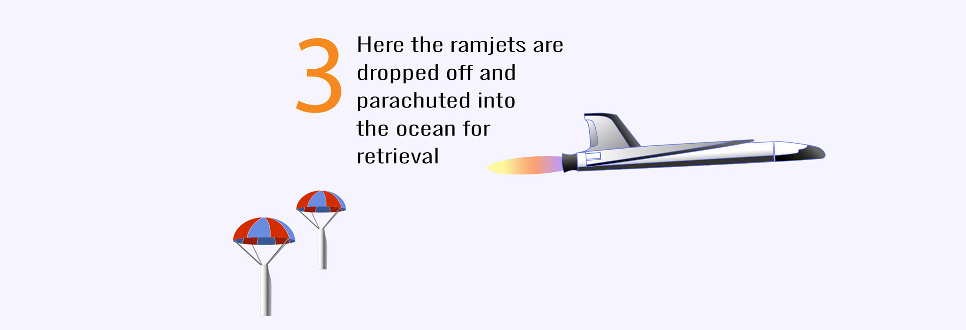 Stage 3 - ramjets jettisoned